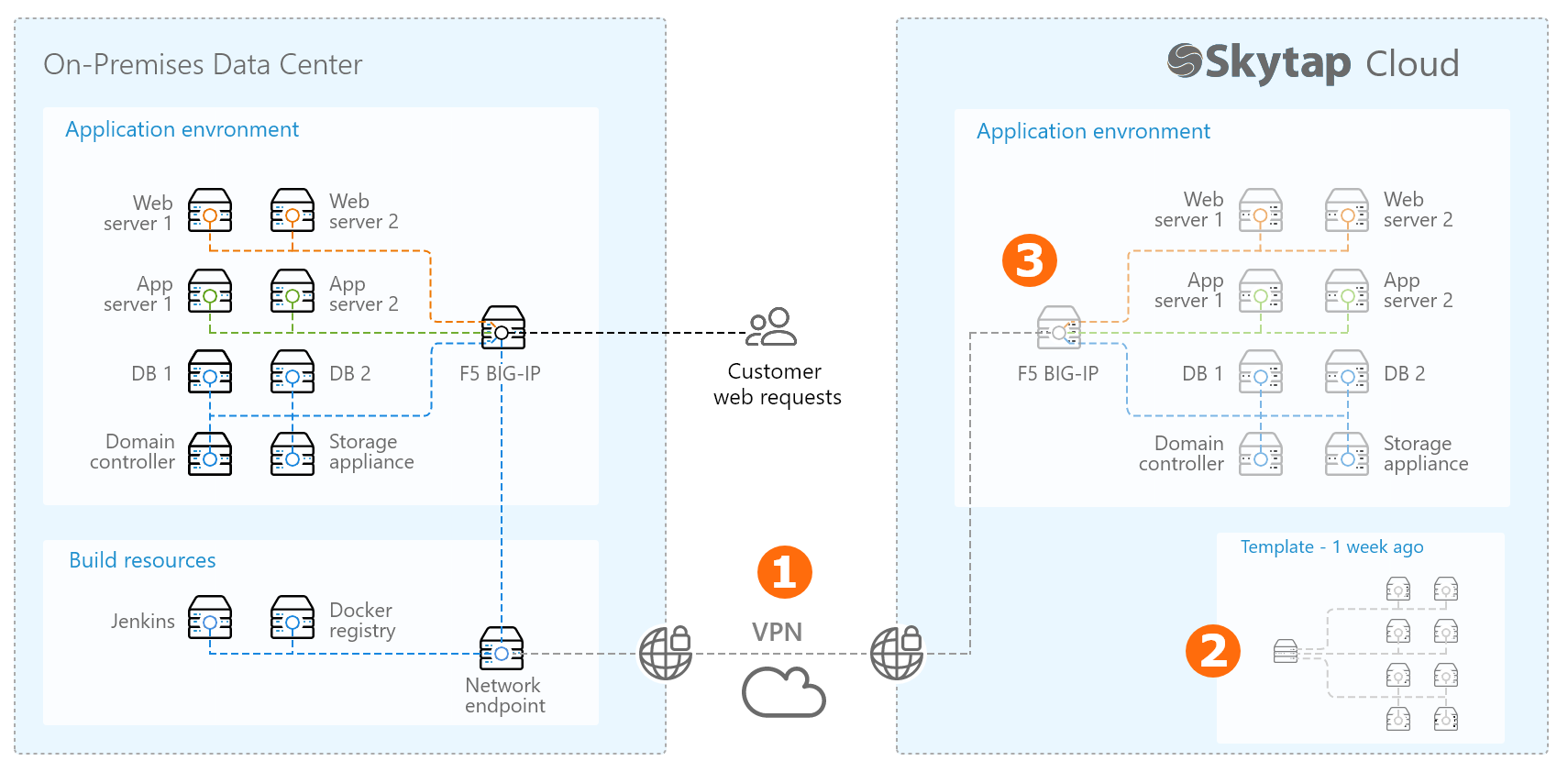 Disaster Recovery Reference Architecture  On