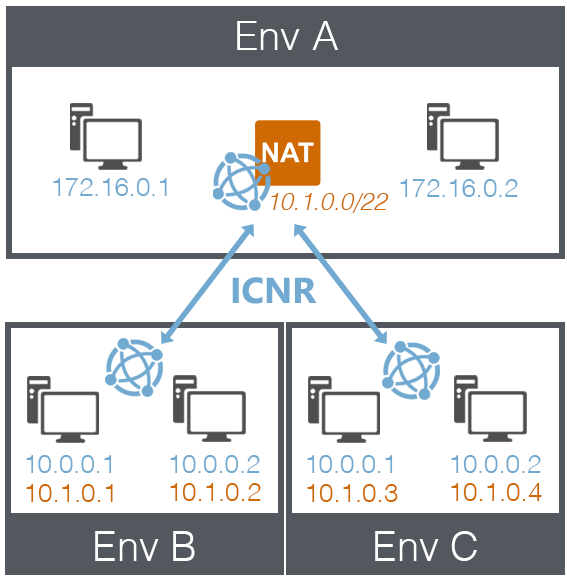 Using Network Address Translation (NAT) to avoid IP address
