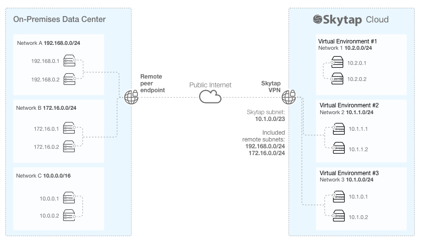 VPN configuration parameters | Skytap help and documentation