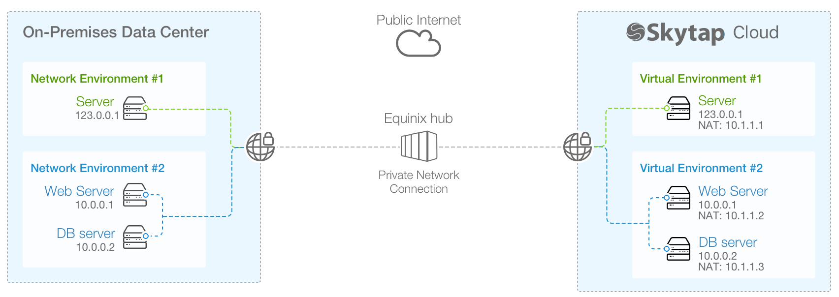 private network connections  example diagram