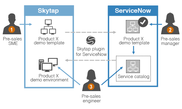 Using the Skytap Cloud plugin for ServiceNow (tech preview) | Skytap