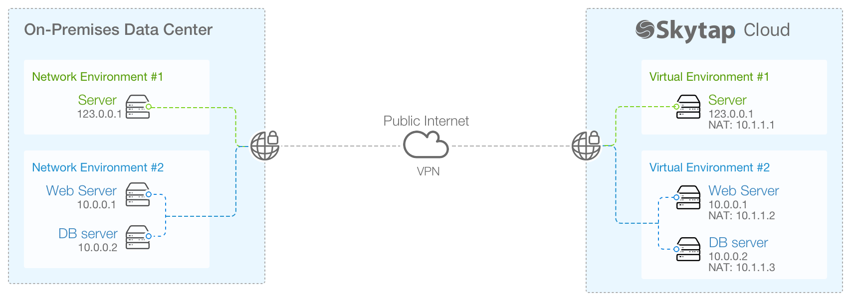 public and private network examples
